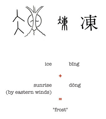 Chinese symbols meanings